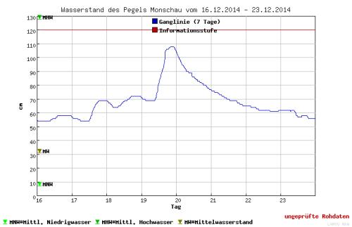 Peilschaal grafiek van de Rur in Monschau, 70 cm op 21 december 2014